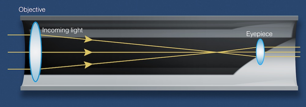 Light path in a refracting telescope