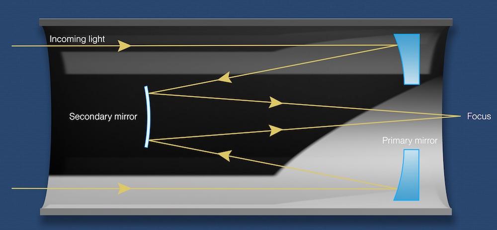 Light path in a Schmidt-Cassegrain reflector telescope
