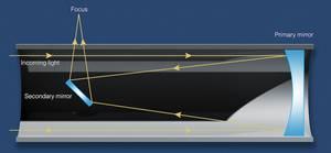 Light path in a Newtonian reflector telescope