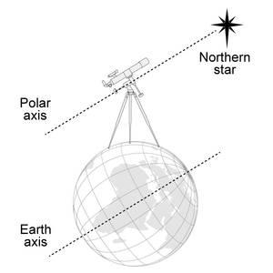 Telescope polar alignment